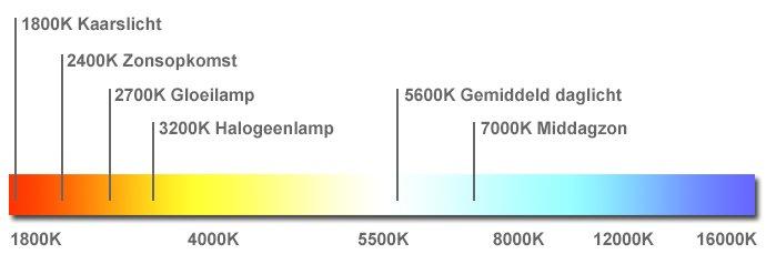 Kleurtemperatuur LED